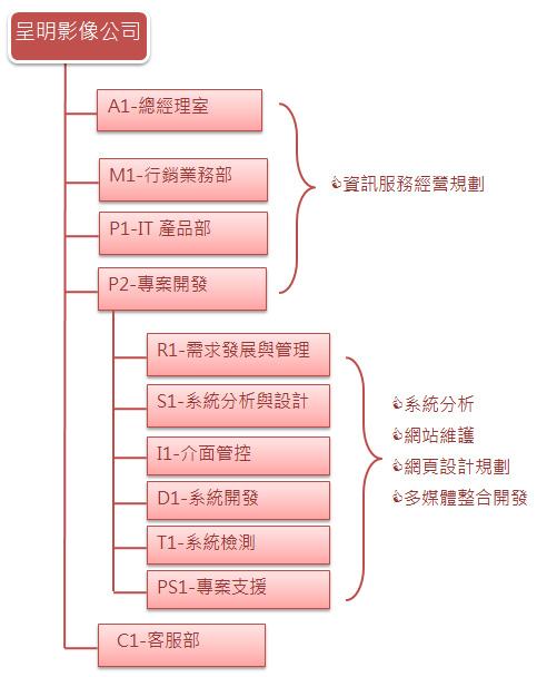 呈明公司組織圖